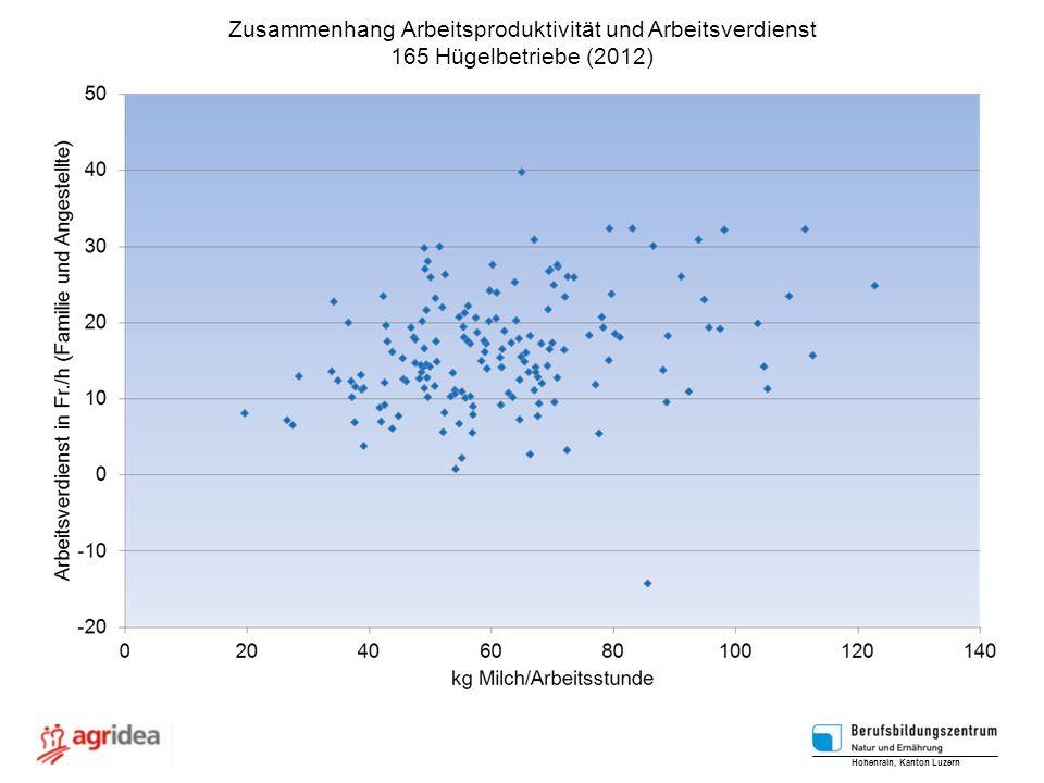 Zusammenhang Arbeitsproduktivität und Arbeitsverdienst 165 Hügelbetriebe (2012) Hohenrain, Kanton Luzern