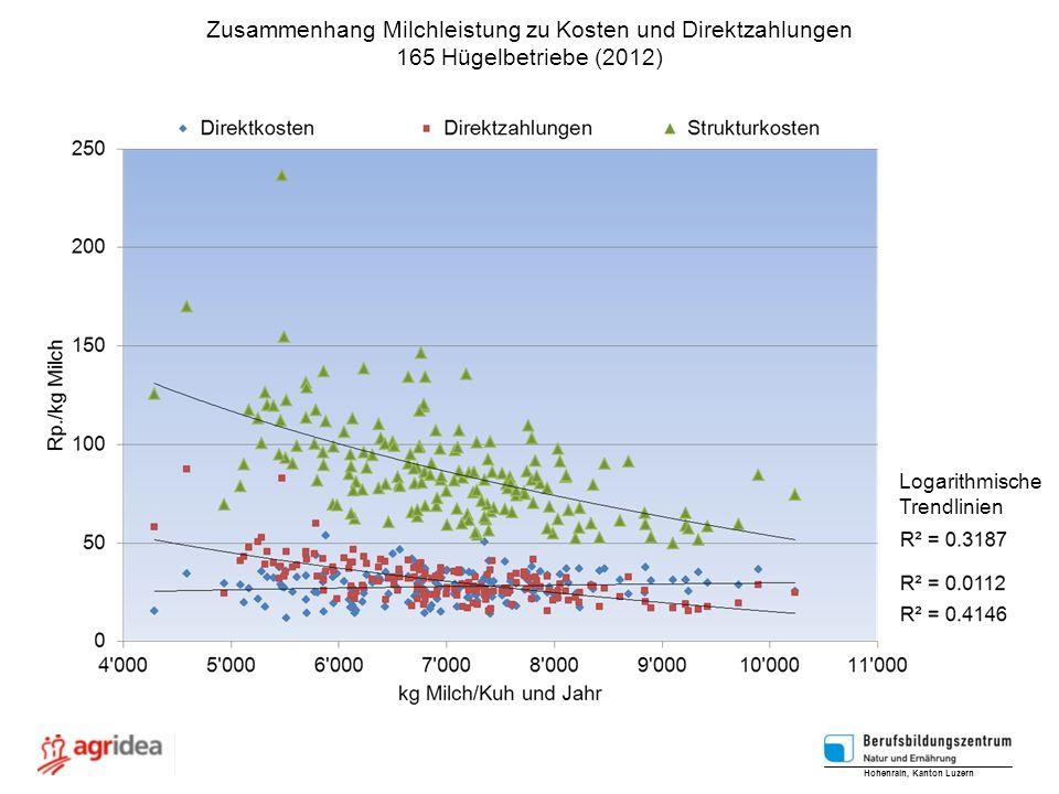 Zusammenhang Milchleistung zu Kosten und Direktzahlungen 165 Hügelbetriebe (2012) Logarithmische Trendlinien Hohenrain, Kanton Luzern