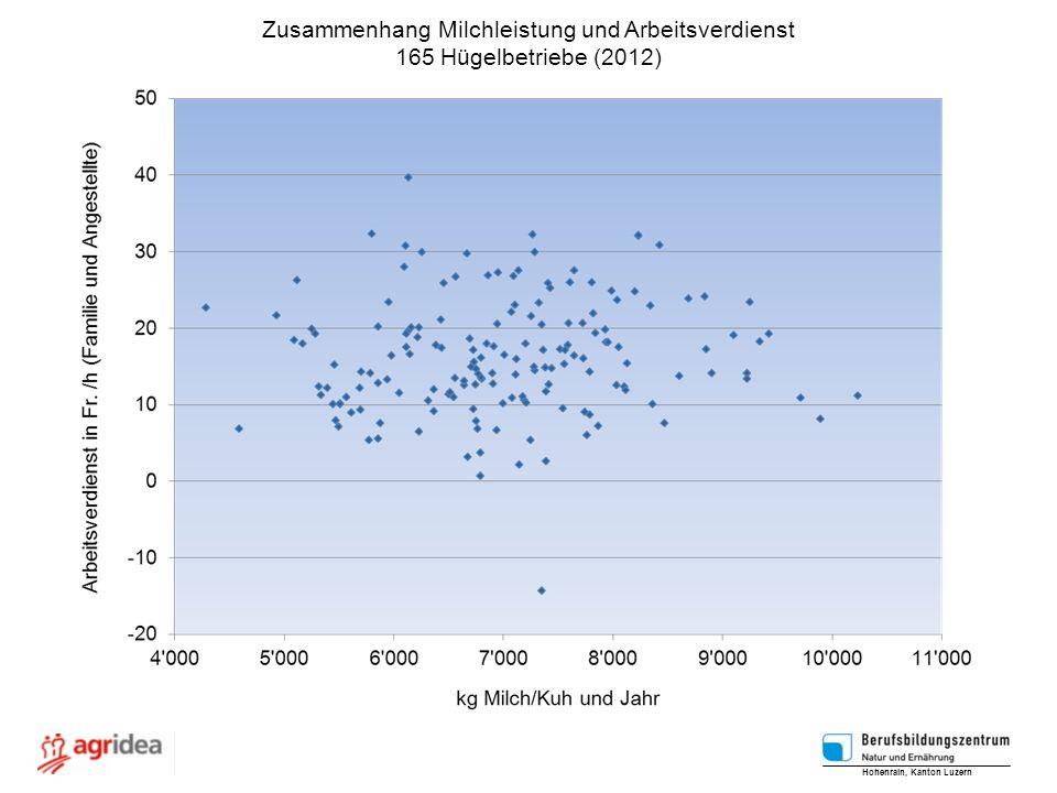 Zusammenhang Milchleistung und Arbeitsverdienst 165 Hügelbetriebe (2012) Hohenrain, Kanton Luzern