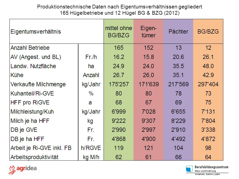 Produktionstechnische Daten nach Eigentumsverhältnissen gegliedert 165 Hügelbetriebe und 12 Hügel BG & BZG (2012) Hohenrain, Kanton Luzern