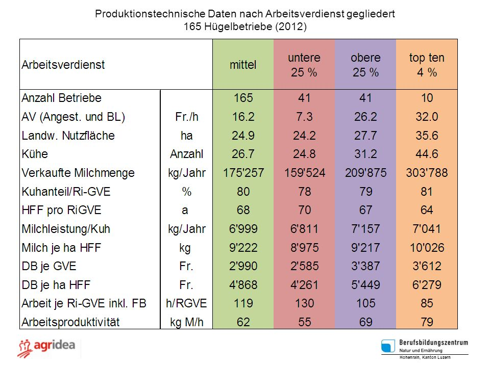 Produktionstechnische Daten nach Arbeitsverdienst gegliedert 165 Hügelbetriebe (2012) Hohenrain, Kanton Luzern