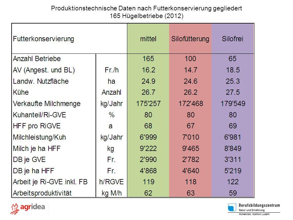 Produktionstechnische Daten nach Futterkonservierung gegliedert 165 Hügelbetriebe (2012) Hohenrain, Kanton Luzern