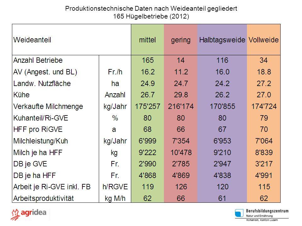 Produktionstechnische Daten nach Weideanteil gegliedert 165 Hügelbetriebe (2012) Hohenrain, Kanton Luzern