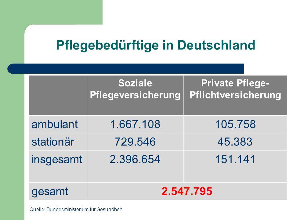 Pflegebedürftige in Deutschland Soziale Pflegeversicherung Private Pflege- Pflichtversicherung ambulant1.667.108105.758 stationär729.54645.383 insgesa
