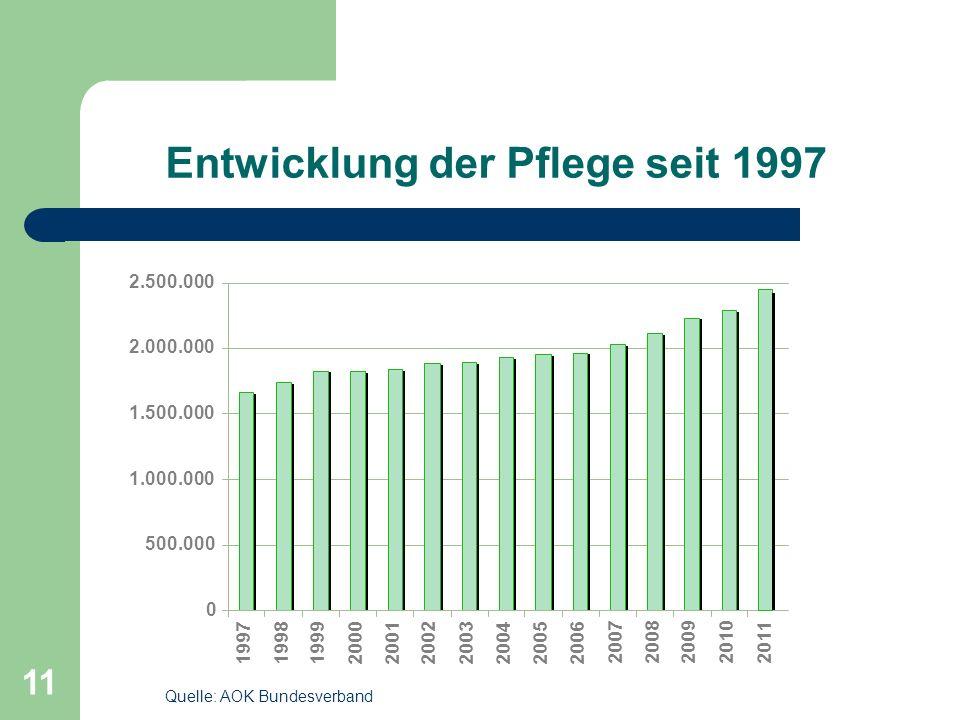 11 Entwicklung der Pflege seit 1997 Quelle: AOK Bundesverband