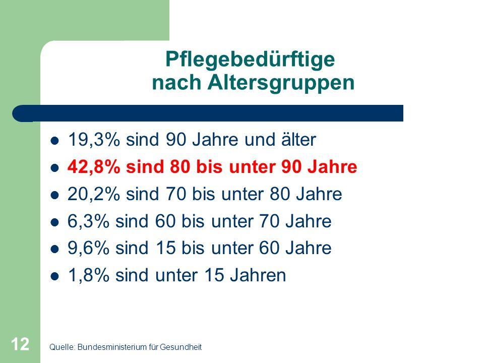 12 Pflegebedürftige nach Altersgruppen 19,3% sind 90 Jahre und älter 42,8% sind 80 bis unter 90 Jahre 20,2% sind 70 bis unter 80 Jahre 6,3% sind 60 bi