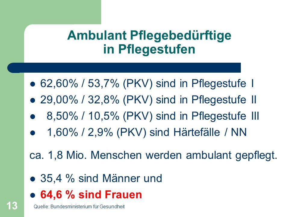 13 Ambulant Pflegebedürftige in Pflegestufen 62,60% / 53,7% (PKV) sind in Pflegestufe I 29,00% / 32,8% (PKV) sind in Pflegestufe II 8,50% / 10,5% (PKV