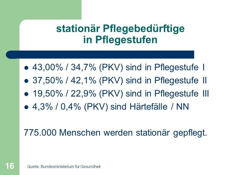 16 stationär Pflegebedürftige in Pflegestufen 43,00% / 34,7% (PKV) sind in Pflegestufe I 37,50% / 42,1% (PKV) sind in Pflegestufe II 19,50% / 22,9% (P