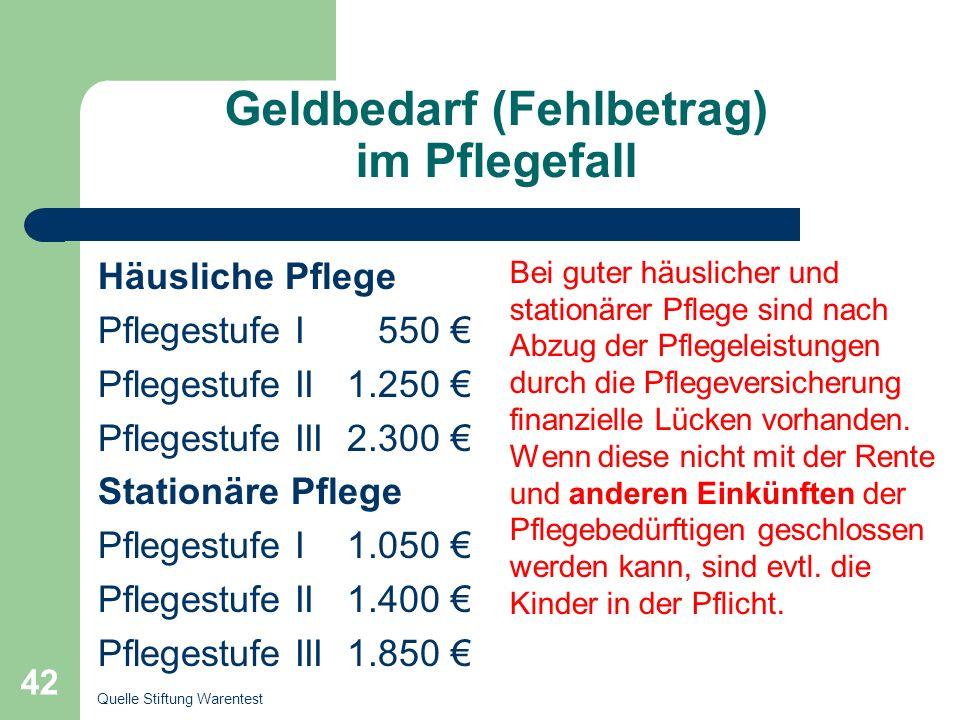 Geldbedarf (Fehlbetrag) im Pflegefall Häusliche Pflege Pflegestufe I 550 Pflegestufe II 1.250 Pflegestufe III 2.300 Stationäre Pflege Pflegestufe I 1.