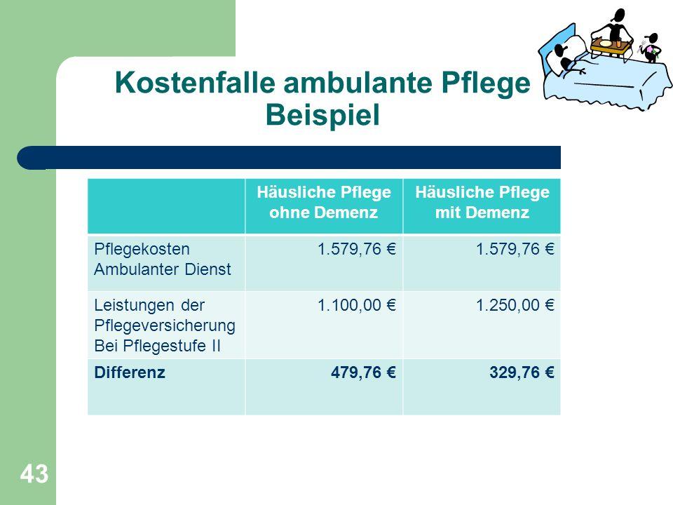 Kostenfalle ambulante Pflege Beispiel 43 Häusliche Pflege ohne Demenz Häusliche Pflege mit Demenz Pflegekosten Ambulanter Dienst 1.579,76 Leistungen d