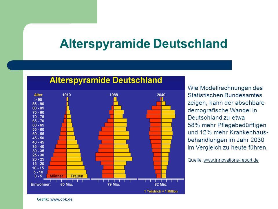 Grafik: www.obk.de Wie Modellrechnungen des Statistischen Bundesamtes zeigen, kann der absehbare demografische Wandel in Deutschland zu etwa 58% mehr