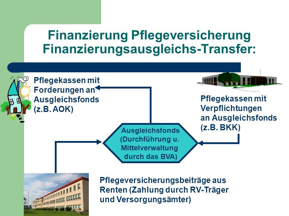 Finanzierung Pflegeversicherung Finanzierungsausgleichs-Transfer: Ausgleichsfonds (Durchführung u. Mittelverwaltung durch das BVA) Pflegekassen mit Fo