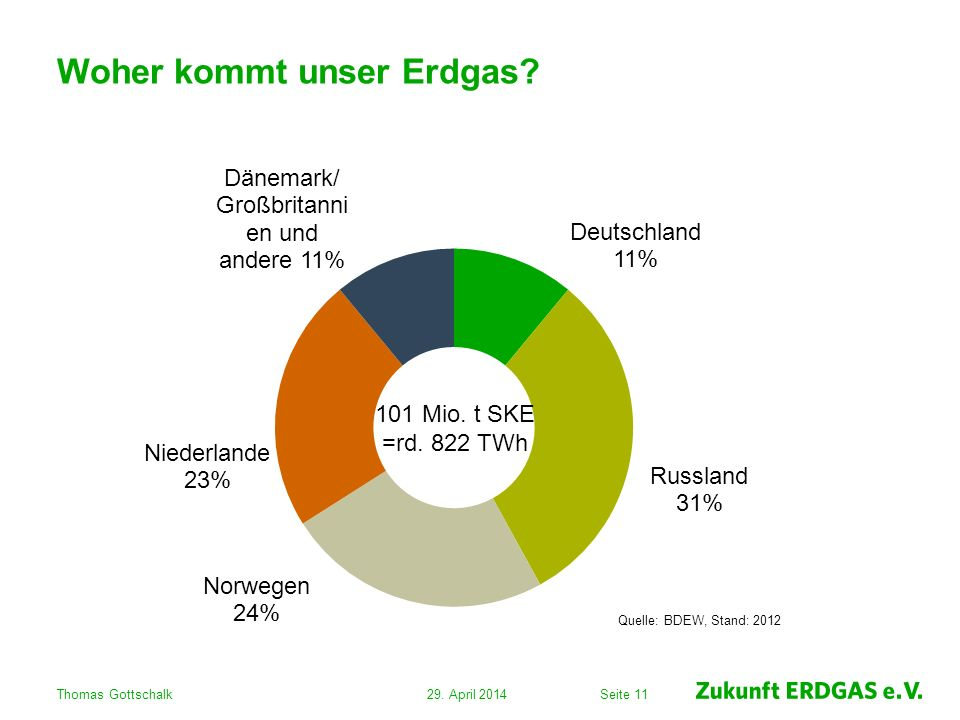 Seite 11 Woher kommt unser Erdgas? 29. April 2014Thomas Gottschalk 101 Mio. t SKE =rd. 822 TWh Quelle: BDEW, Stand: 2012