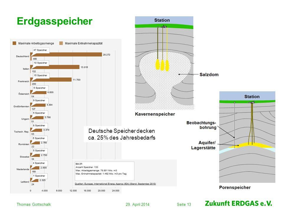Seite 13 Erdgasspeicher 29. April 2014Thomas Gottschalk Deutsche Speicher decken ca. 25% des Jahresbedarfs