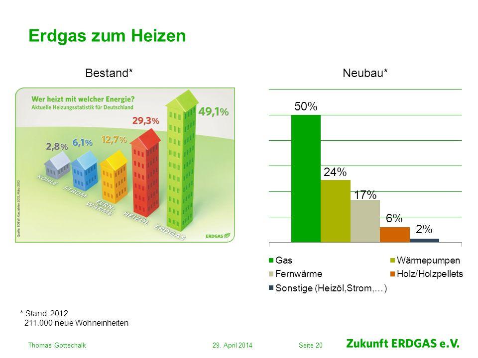 Seite 20 Erdgas zum Heizen 29. April 2014Thomas Gottschalk Bestand*Neubau* * Stand: 2012 211.000 neue Wohneinheiten
