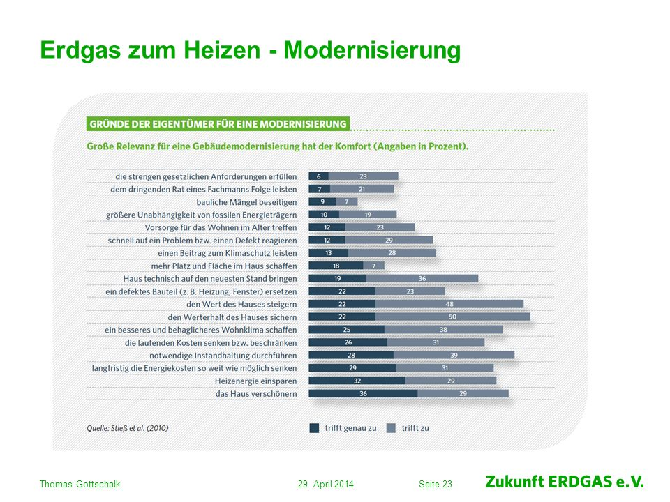 Seite 23 Erdgas zum Heizen - Modernisierung 29. April 2014Thomas Gottschalk