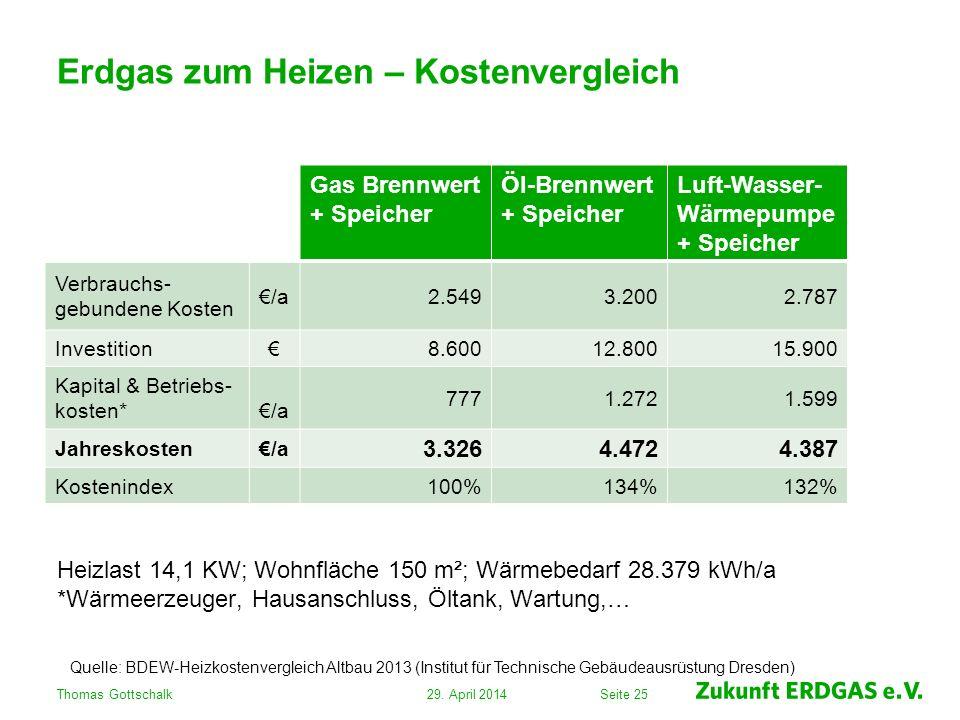 Seite 25 Erdgas zum Heizen – Kostenvergleich Heizlast 14,1 KW; Wohnfläche 150 m²; Wärmebedarf 28.379 kWh/a *Wärmeerzeuger, Hausanschluss, Öltank, Wart