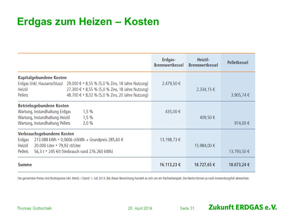 Seite 31 Erdgas zum Heizen – Kosten 29. April 2014Thomas Gottschalk