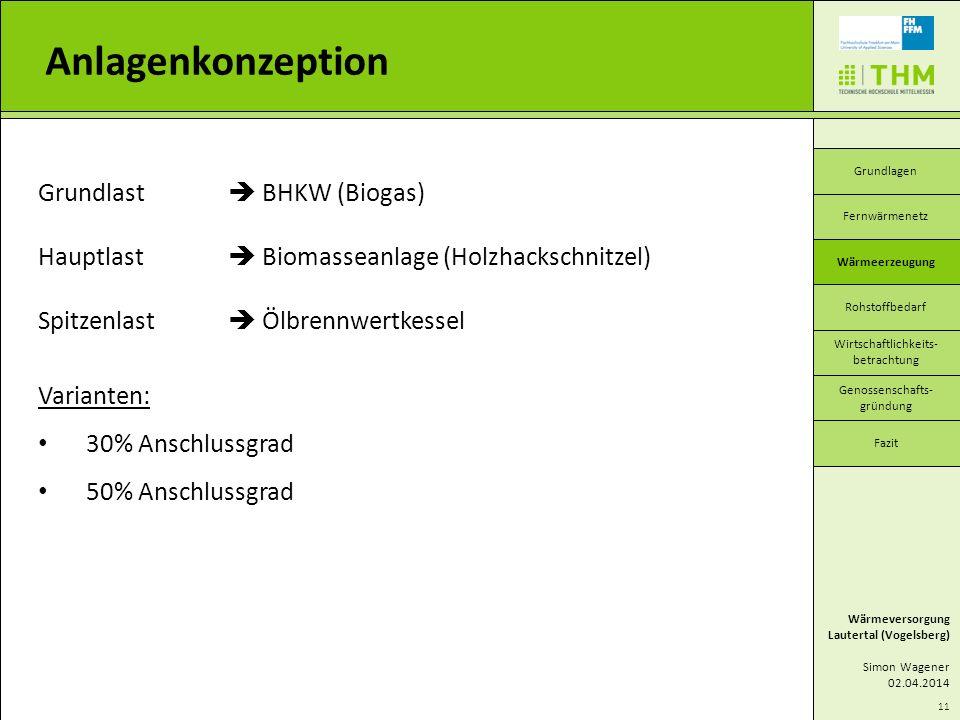 Grundlast BHKW (Biogas) Hauptlast Biomasseanlage (Holzhackschnitzel) Spitzenlast Ölbrennwertkessel Varianten: 30% Anschlussgrad 50% Anschlussgrad 11 A