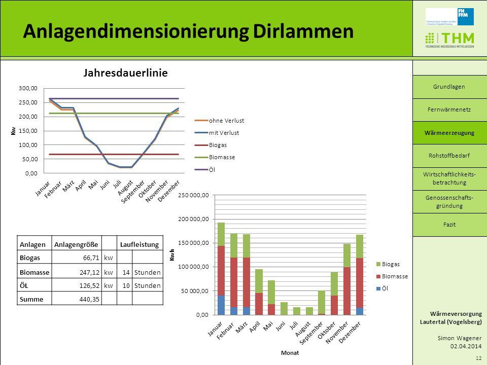 AnlagenAnlagengröße Laufleistung Biogas66,71kw Biomasse247,12kw14Stunden ÖL126,52kw10Stunden Summe440,35 12 Anlagendimensionierung Dirlammen Wärmevers