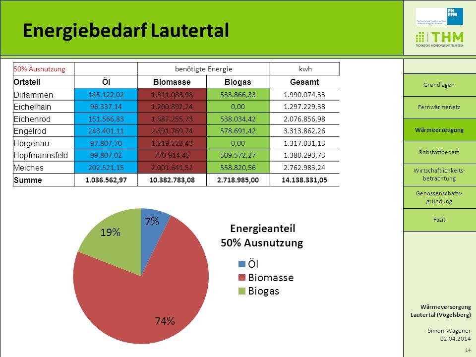 50% Ausnutzung benötigte Energie kwh OrtsteilÖlBiomasseBiogasGesamt Dirlammen 145.122,021.311.085,98533.866,331.990.074,33 Eichelhain 96.337,141.200.8