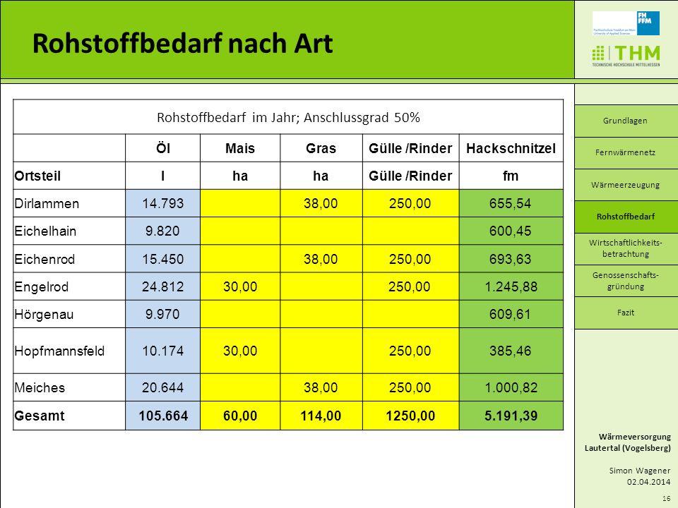 Rohstoffbedarf im Jahr; Anschlussgrad 50% ÖlMaisGrasGülle /RinderHackschnitzel Ortsteillha Gülle /Rinderfm Dirlammen14.793 38,00250,00655,54 Eichelhai
