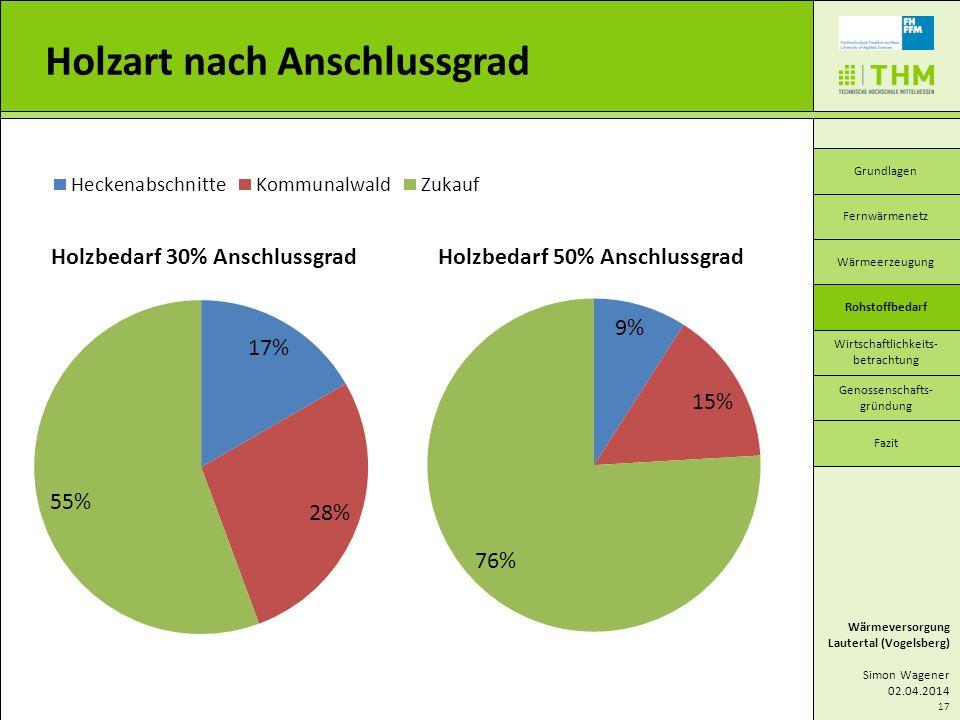 17 Holzart nach Anschlussgrad Wärmeversorgung Lautertal (Vogelsberg) Simon Wagener 02.04.2014 Grundlagen Wärmeerzeugung Wirtschaftlichkeits- betrachtu