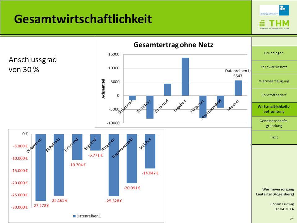 24 Gesamtwirtschaftlichkeit Wärmeversorgung Lautertal (Vogelsberg) Florian Ludwig 02.04.2014 Grundlagen Wärmeerzeugung Wirtschaftlichkeits- betrachtun