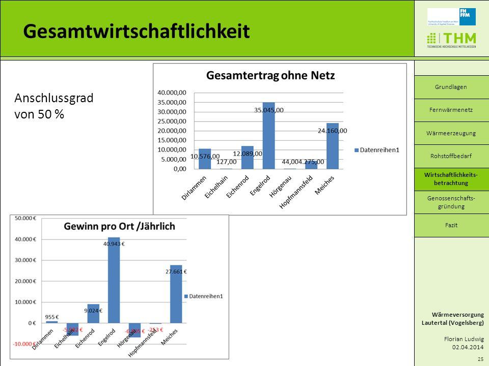 25 Gesamtwirtschaftlichkeit Wärmeversorgung Lautertal (Vogelsberg) Florian Ludwig 02.04.2014 Grundlagen Wärmeerzeugung Wirtschaftlichkeits- betrachtun