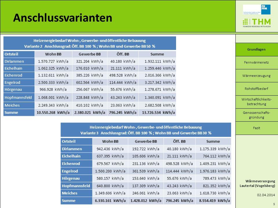 Heizenergiebedarf Wohn-, Gewerbe- und öffentliche Bebauung Variante 2 Anschlussgrad: Öff. BB 100 % ; Wohn BB und Gewerbe BB 50 % OrtsteilWohn BBGewerb