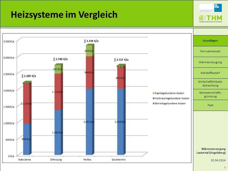 Heizsysteme im Vergleich Wärmeversorgung Lautertal (Vogelsberg) 02.04.2014 Fernwärmenetz Wärmeerzeugung Wirtschaftlichkeits- betrachtung Genossenschaf