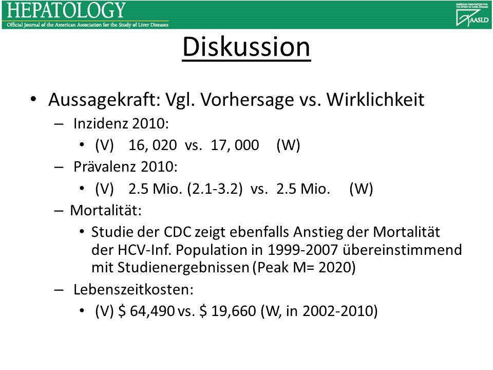 Diskussion Aussagekraft: Vgl. Vorhersage vs. Wirklichkeit – Inzidenz 2010: (V)16, 020 vs. 17, 000(W) – Prävalenz 2010: (V)2.5 Mio. (2.1-3.2) vs. 2.5 M