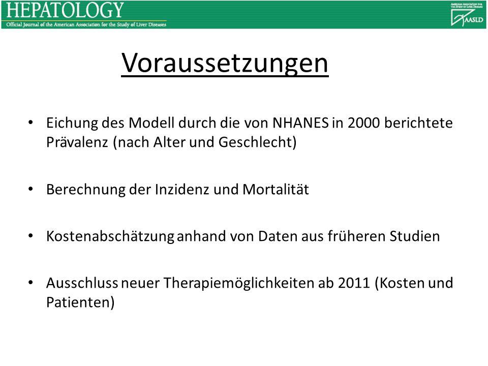 Voraussetzungen Eichung des Modell durch die von NHANES in 2000 berichtete Prävalenz (nach Alter und Geschlecht) Berechnung der Inzidenz und Mortalität Kostenabschätzung anhand von Daten aus früheren Studien Ausschluss neuer Therapiemöglichkeiten ab 2011 (Kosten und Patienten)