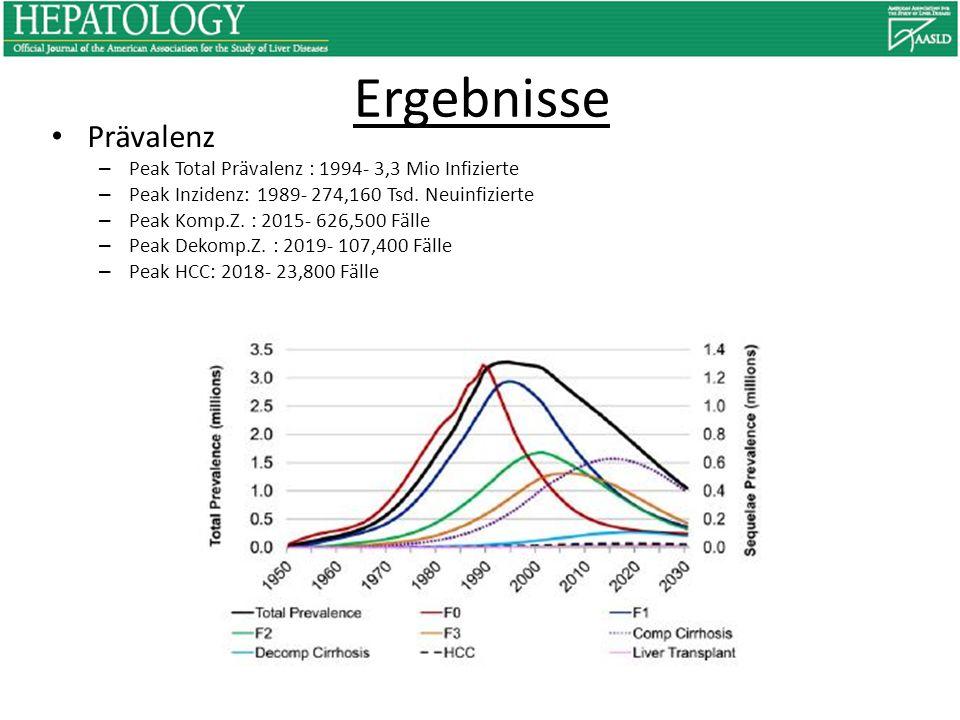 Ergebnisse Prävalenz – Peak Total Prävalenz : 1994- 3,3 Mio Infizierte – Peak Inzidenz: 1989- 274,160 Tsd. Neuinfizierte – Peak Komp.Z. : 2015- 626,50
