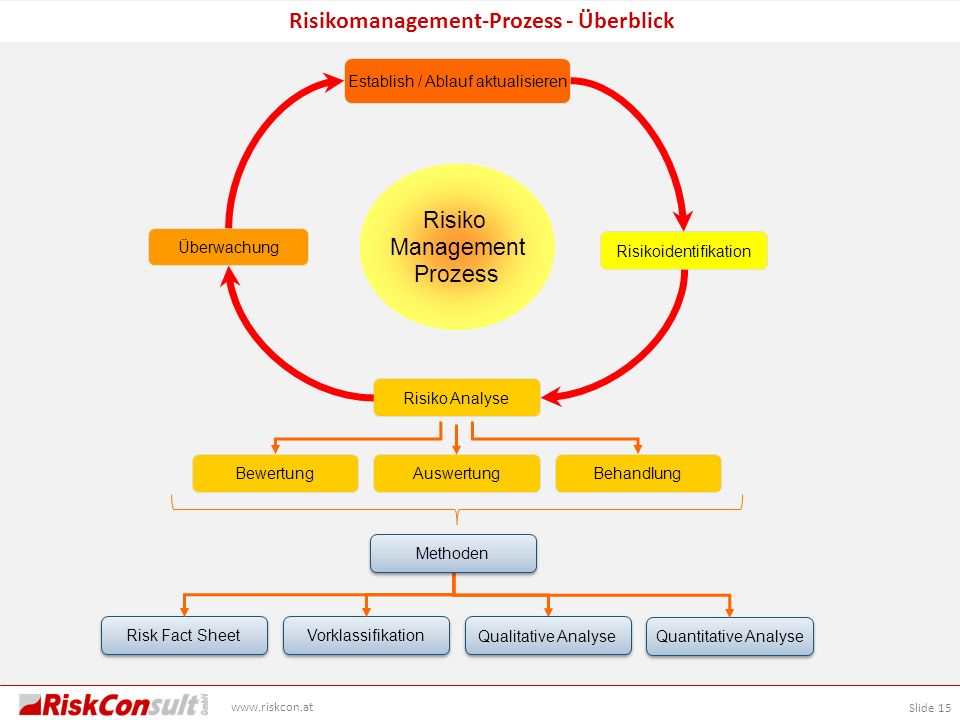 Slide 15 www.riskcon.at Risikomanagement-Prozess - Überblick Risikoidentifikation Establish / Ablauf aktualisieren Überwachung Risiko Management Proze