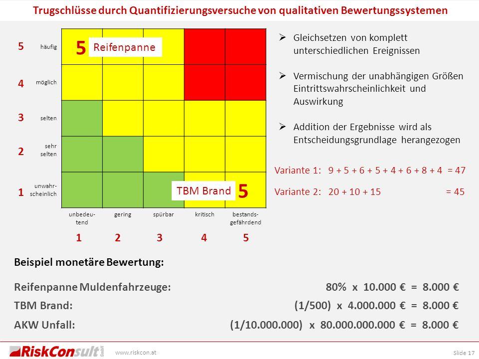 Slide 17 www.riskcon.at Trugschlüsse durch Quantifizierungsversuche von qualitativen Bewertungssystemen häufig möglich selten sehr selten unwahr- sche