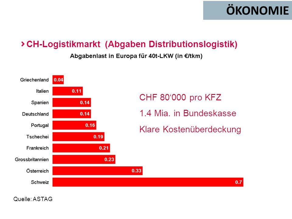 Quelle: ASTAG CHF 80000 pro KFZ 1.4 Mia. in Bundeskasse Klare Kostenüberdeckung CH-Logistikmarkt (Abgaben Distributionslogistik)