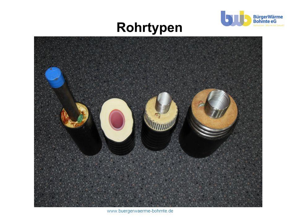 www.buergerwaerme-bohmte.de BHKW Redundanz/ Spitzenlast- anlage WMZ BGA BWB Schnittstelle Wärmeliefervertrag zwischen BGA-Betreiber & BWB
