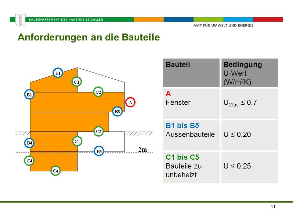 Amt für Umwelt und Energie Anforderungen an die Bauteile BauteilBedingung U-Wert (W/m 2 K) A FensterU Glas 0.7 B1 bis B5 AussenbauteileU 0.20 C1 bis C