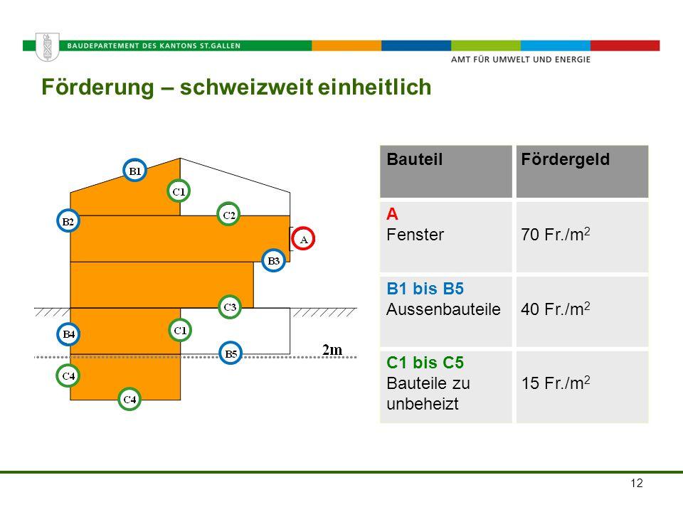 Amt für Umwelt und Energie Förderung – schweizweit einheitlich BauteilFördergeld A Fenster70 Fr./m 2 B1 bis B5 Aussenbauteile40 Fr./m 2 C1 bis C5 Baut