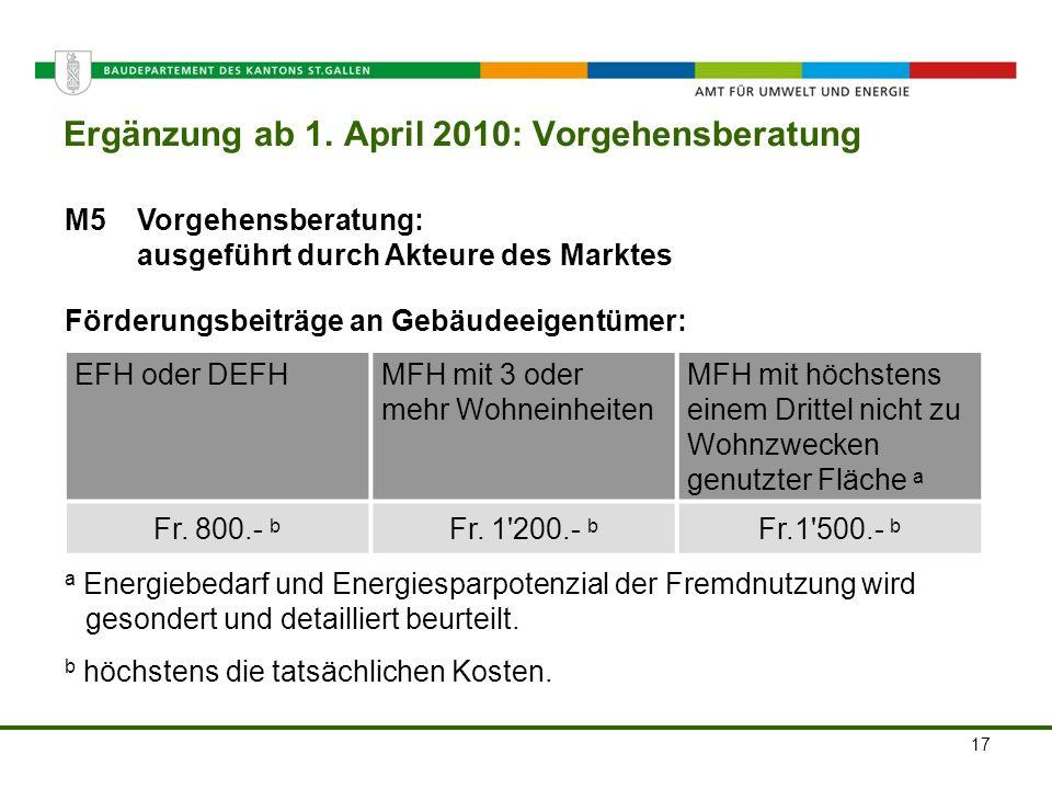 Amt für Umwelt und Energie M5Vorgehensberatung: ausgeführt durch Akteure des Marktes Förderungsbeiträge an Gebäudeeigentümer: Ergänzung ab 1. April 20