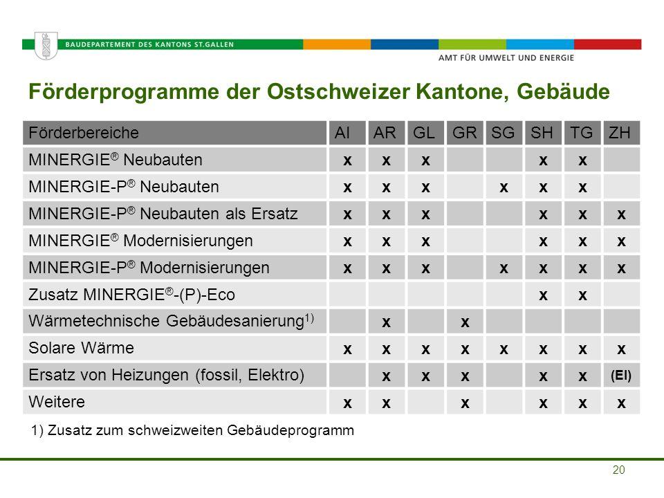 Amt für Umwelt und Energie Förderprogramme der Ostschweizer Kantone, Gebäude 20 FörderbereicheAIARGLGRSGSHTGZH MINERGIE ® Neubauten xxxxx MINERGIE-P ®