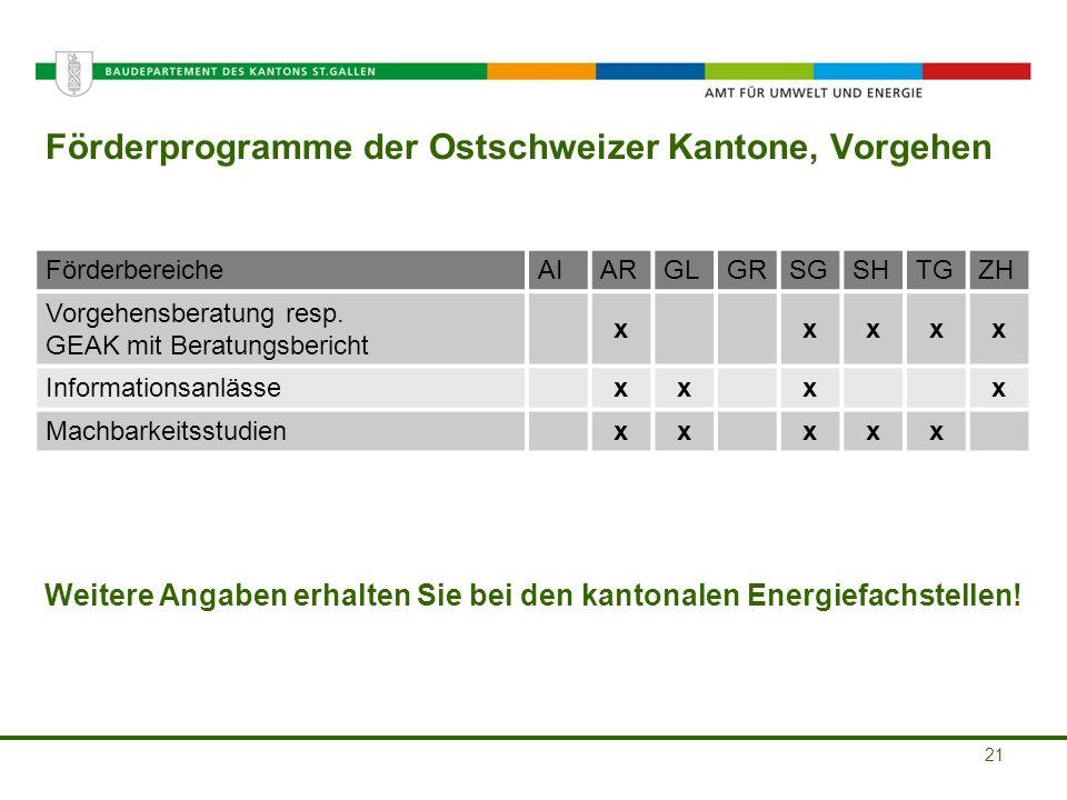 Amt für Umwelt und Energie Förderprogramme der Ostschweizer Kantone, Vorgehen 21 FörderbereicheAIARGLGRSGSHTGZH Vorgehensberatung resp. GEAK mit Berat