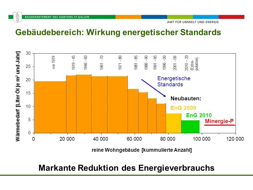 Amt für Umwelt und Energie Gebäudebereich: Wirkung energetischer Standards Markante Reduktion des Energieverbrauchs vor 1919 1919 - 451946 - 601961 -