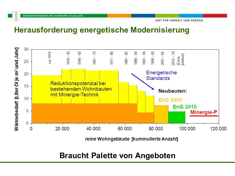 Amt für Umwelt und Energie Herausforderung energetische Modernisierung Braucht Palette von Angeboten vor 1919 1919 - 451946 - 601961 - 701971 - 801981