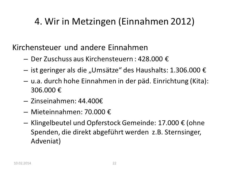 22 4. Wir in Metzingen (Einnahmen 2012) Kirchensteuer und andere Einnahmen – Der Zuschuss aus Kirchensteuern : 428.000 – ist geringer als die Umsätze
