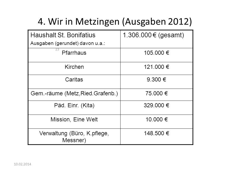 23 4. Wir in Metzingen (Ausgaben 2012) Haushalt St. Bonifatius Ausgaben (gerundet) davon u.a.: 1.306.000 (gesamt) Pfarrhaus105.000 Kirchen121.000 Cari