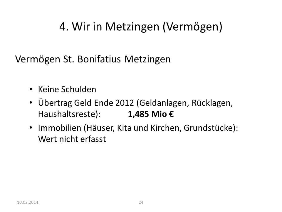 24 4. Wir in Metzingen (Vermögen) Vermögen St. Bonifatius Metzingen Keine Schulden Übertrag Geld Ende 2012 (Geldanlagen, Rücklagen, Haushaltsreste):1,