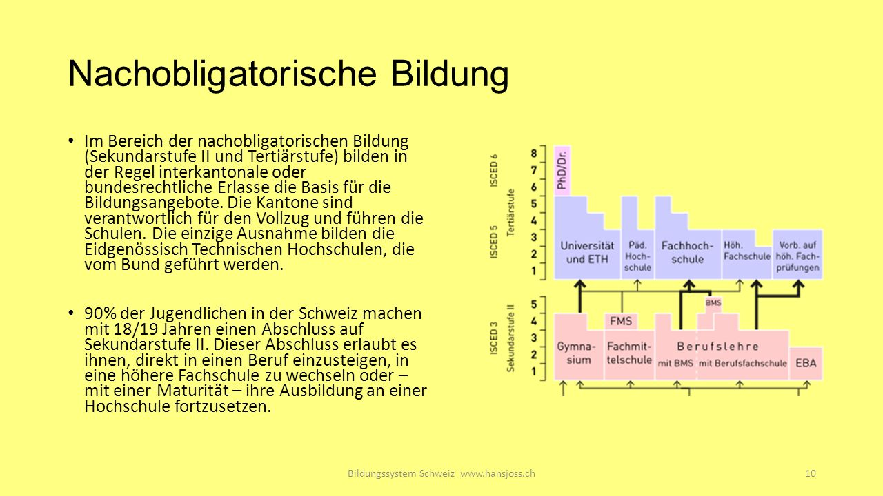 Nachobligatorische Bildung Im Bereich der nachobligatorischen Bildung (Sekundarstufe II und Tertiärstufe) bilden in der Regel interkantonale oder bundesrechtliche Erlasse die Basis für die Bildungsangebote.