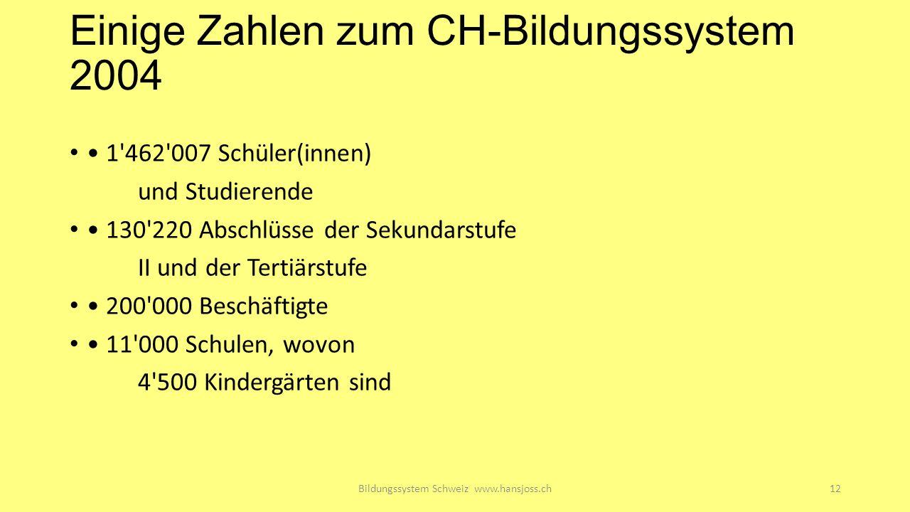 Einige Zahlen zum CH-Bildungssystem 2004 1 462 007 Schüler(innen) und Studierende 130 220 Abschlüsse der Sekundarstufe II und der Tertiärstufe 200 000 Beschäftigte 11 000 Schulen, wovon 4 500 Kindergärten sind Bildungssystem Schweiz www.hansjoss.ch12